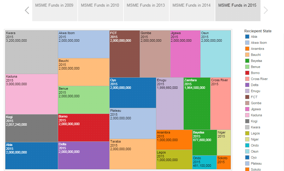 See where all the Micro Medium and Small Enterprises funds go since 2009